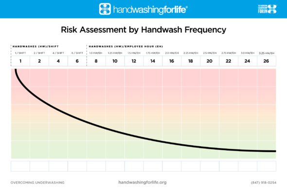 Risk Assessment by Handwash Frequency