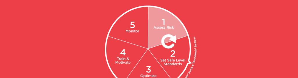 1: Assess Risk
