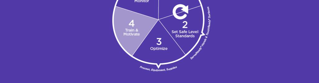 4: Train & Motivate
