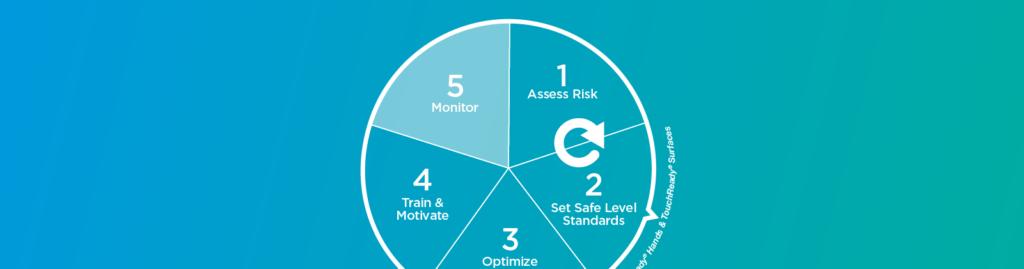 5: Monitor