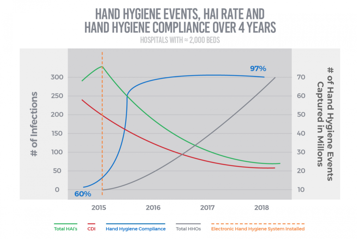 Weak Handwashing—Awareness Week